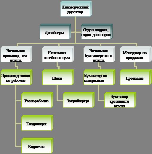 Большая коллекция рефератов Дипломная работа Анализ основных  Организационная диаграмма