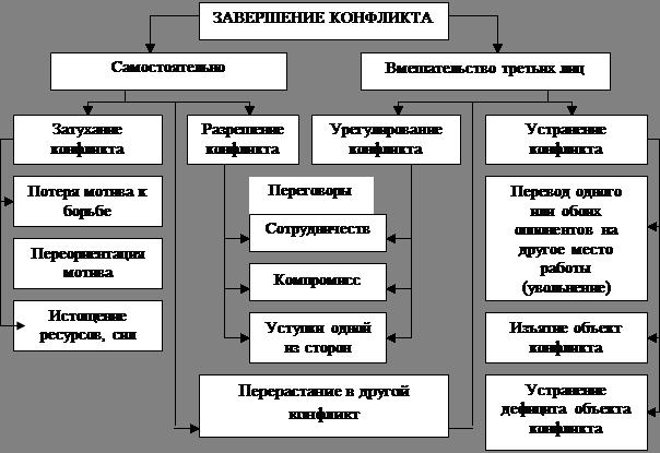 Большая коллекция рефератов Дипломная работа Анализ  По мнению А И Шипилова правильнее говорить о завершении которое заключается в окончании конфликта по любым причинам Разрешение наряду с урегулированием