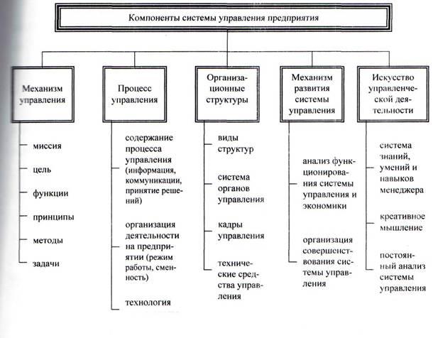 Большая коллекция рефератов Курсовая работа Анализ и оценка  Компонентный состав системы управления