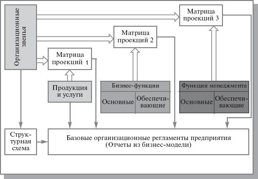 Схема создания Положения об