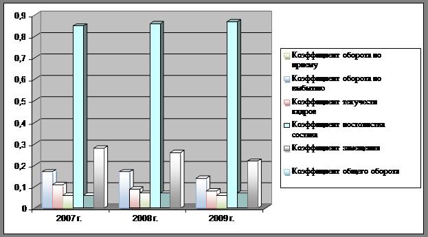 Большая коллекция рефератов Курсовая работа Анализ  Динамика изменения коэффициентов движения трудовых ресурсов