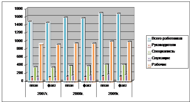 Большая коллекция рефератов Курсовая работа Анализ  Обеспеченность трудовыми ресурсами в ООО Лукойл Западная Сибирь схематически изображено на рис 11