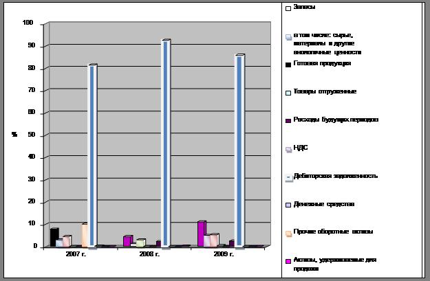 Большая коллекция рефератов Курсовая работа Анализ  Структура оборотных фондов ООО Лукойл Западная Сибирь схематически отображено на рис 3